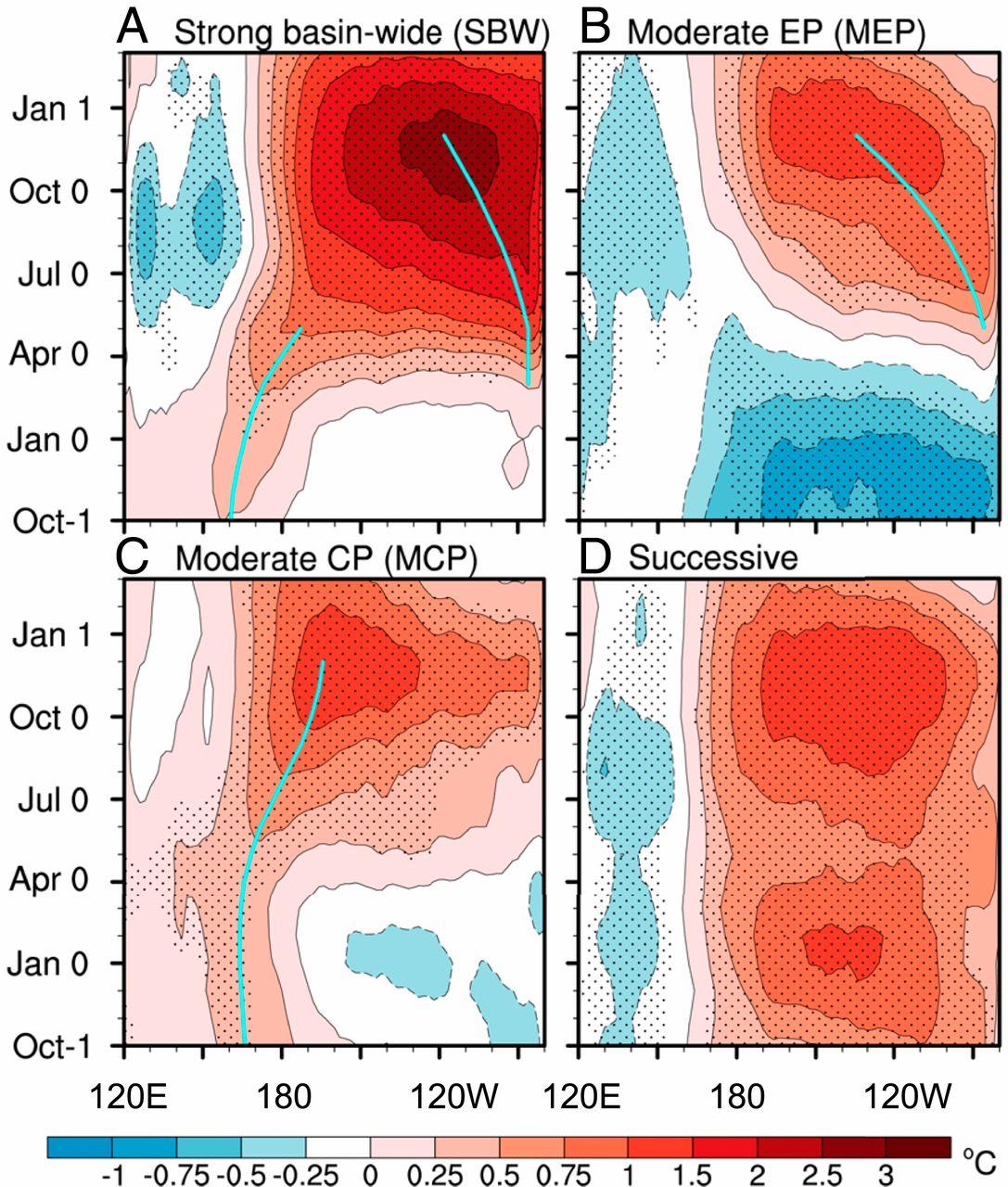El calentamiento global provocará episodios de El Niño más intensos