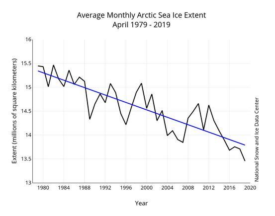 La banquisa ártica marcó en abril un nuevo récord de superficie mínima