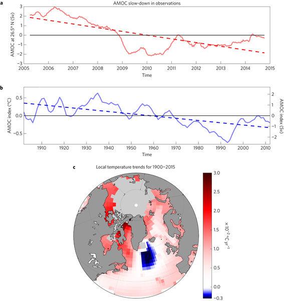 El deshielo del Ártico y la alteración de las corrientes oceánicas atlánticas