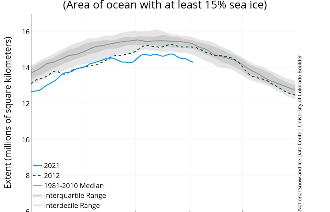 La banquisa ártica alcanza su máximo anual de 2021