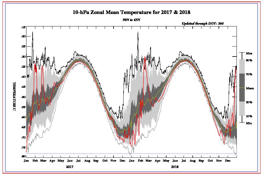 ¿Por qué se produce un calentamiento súbito estratosférico?