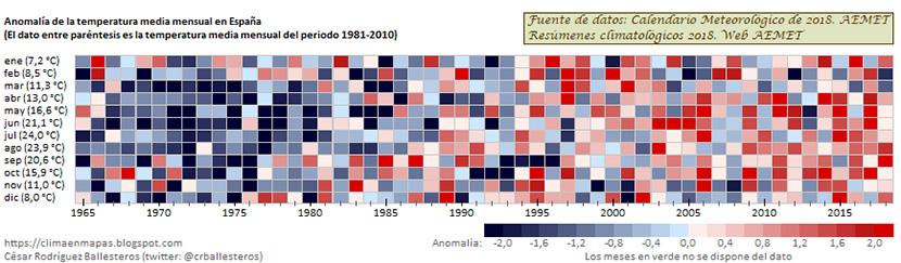 La huella del Cambio Climático en España