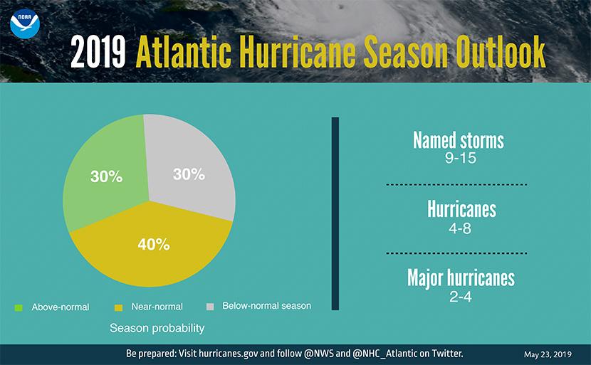 temporada 2019 de huracanes en el Atlántico Norte