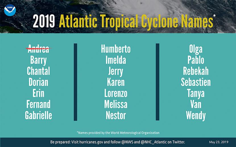 Lista de nombres para los ciclones tropicales atlánticos de 2019