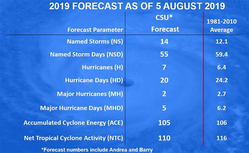Temporada de huracanes 2019 en el Atlántico Norte: previsiones de agosto