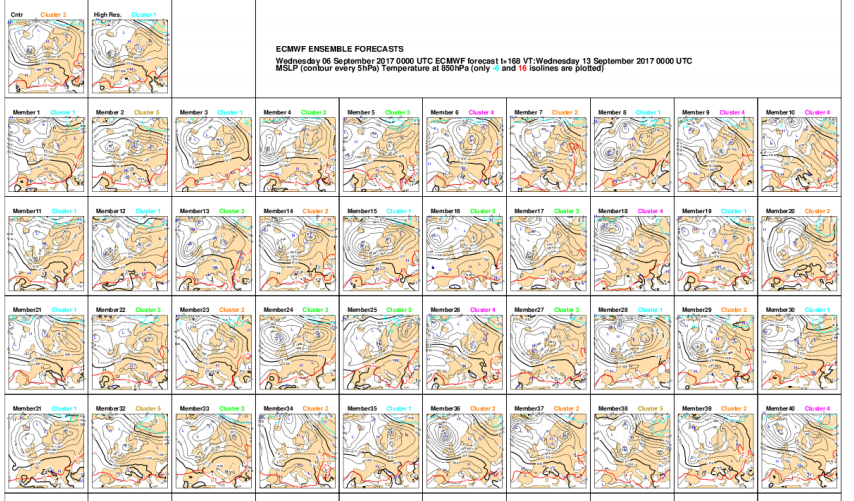 ¿Cómo usar la predicción meteorológica por conjuntos? (Parte I)