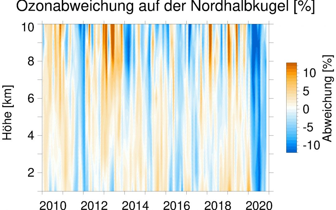 La pandemia de la Covid-19 provoca una disminución del ozono