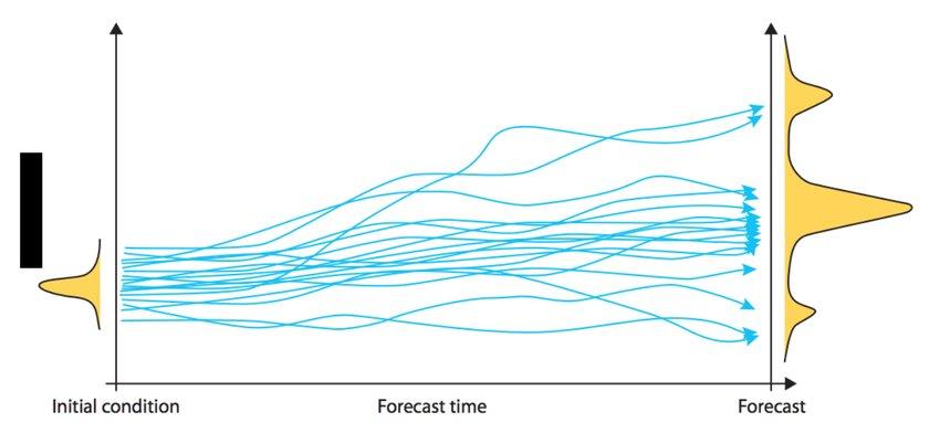 El largo recorrido hacia la predicción probabilista (III)