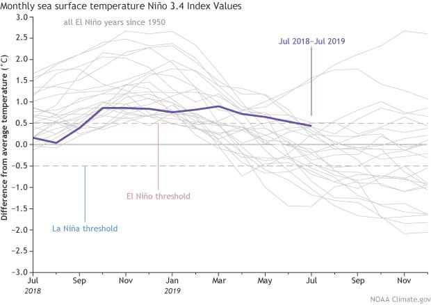 Vuelven las condiciones neutras El Niño – La Niña